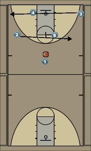 Basketball Play ŠTIRI DOL Man to Man Offense