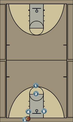 Basketball Play Triangle Man Baseline Out of Bounds Play man-blobs