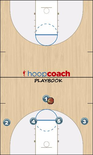 Basketball Play 4up Man to Man Set man-set