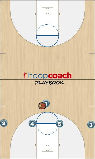 Basketball Play 4 Up Man to Man Set