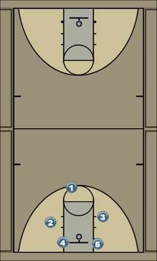 Basketball Play t Secondary Break