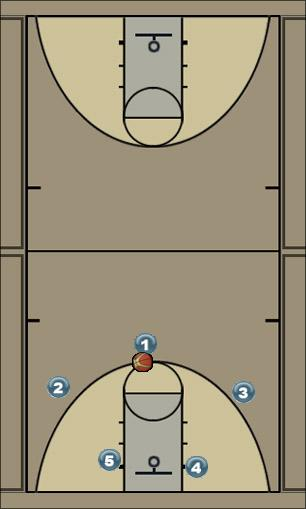 Basketball Play 32 Man to Man Offense