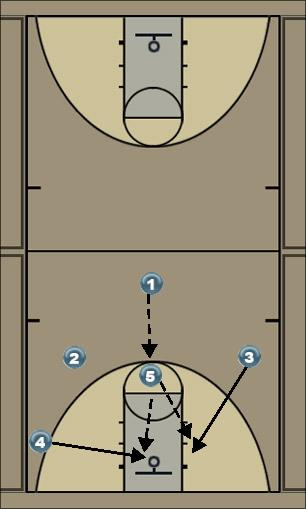 Basketball Play 5 High Zone Play