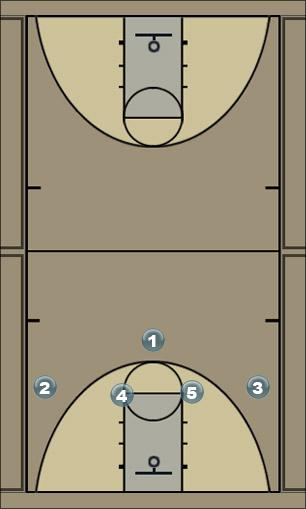 Basketball Play bg gold Man to Man Offense