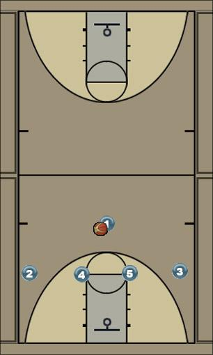 Basketball Play Horns Special Man to Man Set