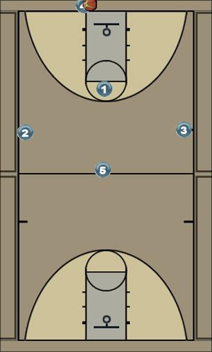 Basketball Play press break three Zone Press Break