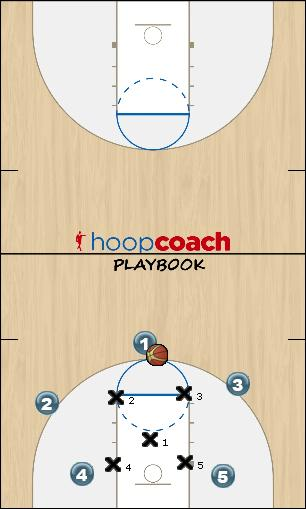 Basketball Play 11 Zone Play