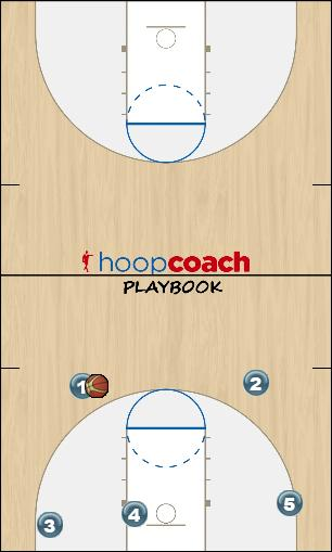 Basketball Play 4 down Man to Man Offense