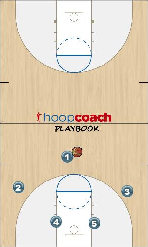 Basketball Play 13 base Zone Play