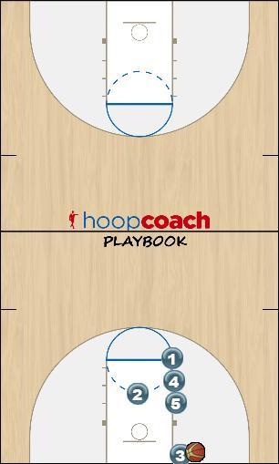 Basketball Play Houston Man to Man Set
