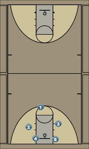 Basketball Play aaa Man to Man Set