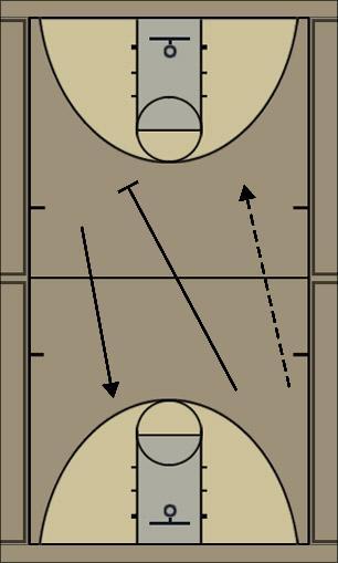 Basketball Play asasa Secondary Break