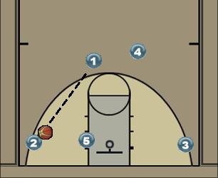 Basketball Play Black jack Secondary Break