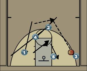 Basketball Play Stagger Secondary Break