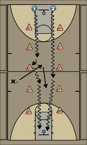 Basketball Play contratac Man to Man Set