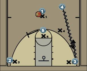 Basketball Play Drag Man to Man Offense