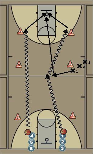 Basketball Play dribling  exercici1 Zone Play