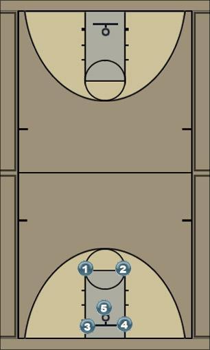 Basketball Play Fast break Secondary Break