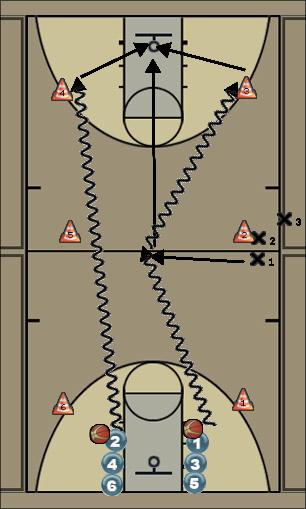 Basketball Play dribling 1 ex Man to Man Offense