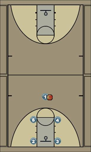Basketball Play Mempis Man to Man Set offense