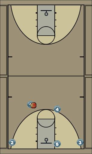 Basketball Play Shuffle Man to Man Set offense