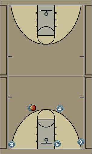 Basketball Play Circle Quick Hitter offense
