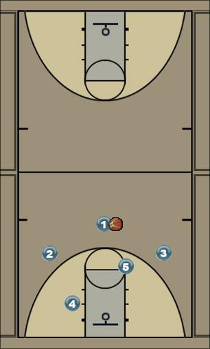Basketball Play play1 Man to Man Set