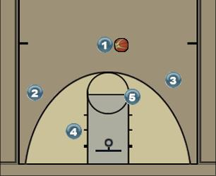 Basketball Play 33 Man to Man Set
