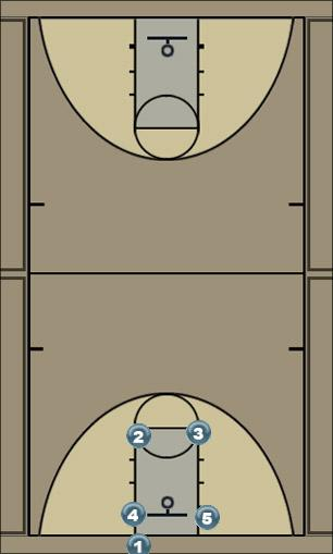 Basketball Play 4 Man Baseline Out of Bounds Play