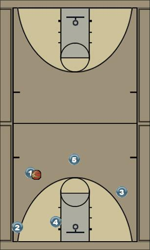 Basketball Play Secondary Break Secondary Break