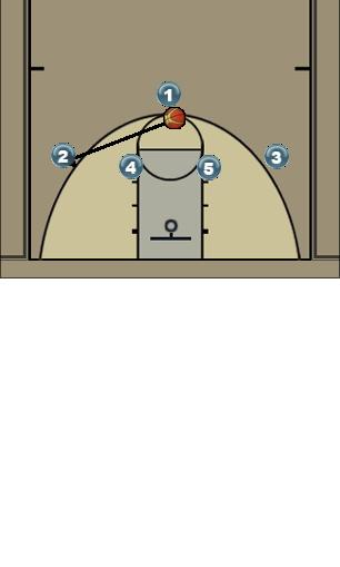 Basketball Play giro Man to Man Offense