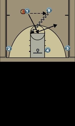 Basketball Play 4 Out Actions Man to Man Offense