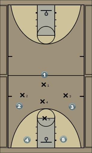 Basketball Play 1-3-1 Defence Defense
