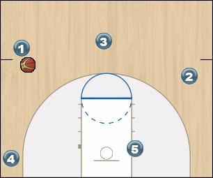 Basketball Play Penktas Man to Man Set offense