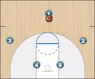 Basketball Play Šeštas Man to Man Set offense