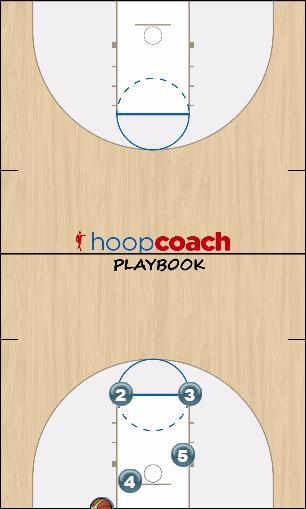 Basketball Play Galas Man Baseline Out of Bounds Play offense