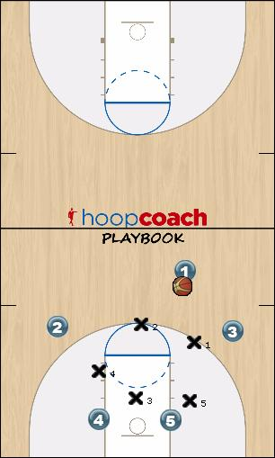 Basketball Play Zona Naujas Zone Play offense