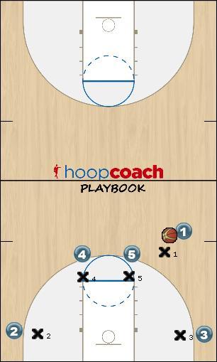Basketball Play Ragai Å¡one Man to Man Offense offense