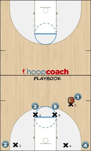 Basketball Play Storas Man to Man Offense offense, horns