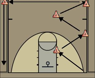Basketball Play Zig-Zag Slide No Defense Basketball Drill