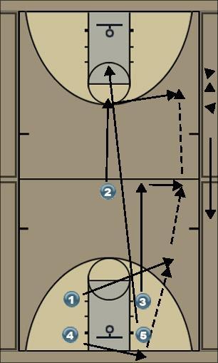 Basketball Play quickhitter #1 Quick Hitter
