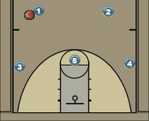 Basketball Play option 1 Man to Man Offense