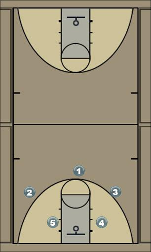 Basketball Play Back Man to Man Set