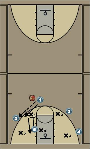 Basketball Play 4out1in Zone Play