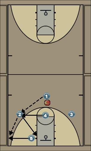 Basketball Play Kentucky Zone Play