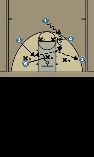 Basketball Play Number Zone Play
