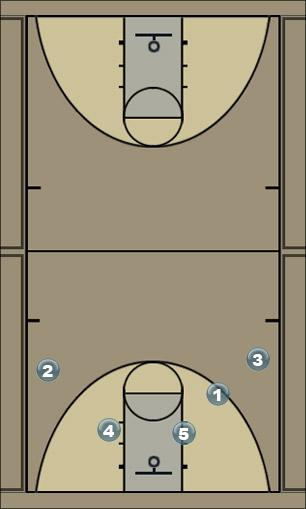 Basketball Play Transition 1 Man to Man Offense