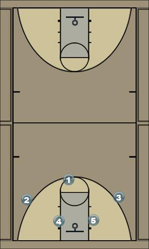 Basketball Play motion 2 Man to Man Offense