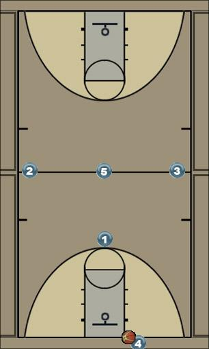 Basketball Play Thirteen Zone Press Break
