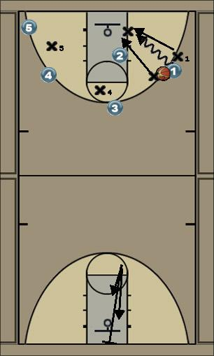 Basketball Play trigubinimas Defense
